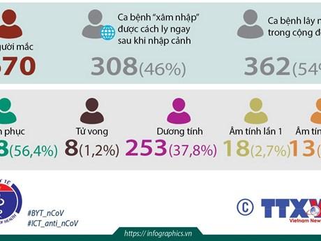 [Infographics] Việt Nam đã có 670 ca mắc COVID-19