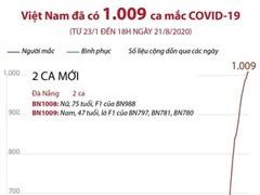 [Infographics] Việt Nam đã ghi nhận 1.009 ca mắc COVID-19