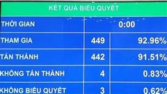 Quốc hội thông qua Nghị quyết về cơ chế tài chính - ngân sách đặc thù đối với Hà Nội