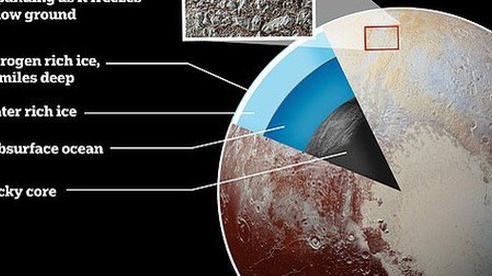 Hệ Mặt trời đã có 'hành tinh thứ 9' ấm áp và… sống được?
