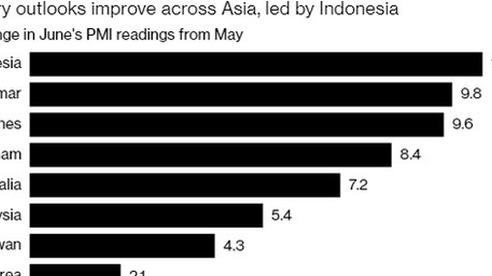 Bloomberg: Việt Nam nằm trong nhóm phục hồi sản xuất mạnh nhất châu Á