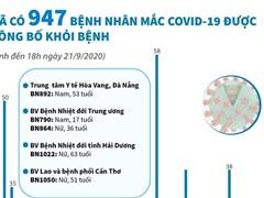 [Infographics] Đã có 947 bệnh nhân mắc COVID-19 được công bố khỏi bệnh