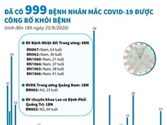 [Infographics] Đã có 999 bệnh nhân mắc COVID-19 được công bố khỏi bệnh