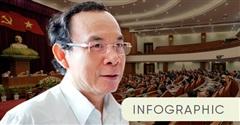 Quá trình trở thành Bí thư Thành ủy TP.HCM của ông Nguyễn Văn Nên