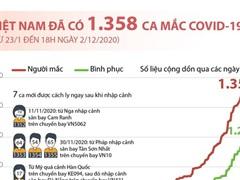 [Infographics] Việt Nam đã có 1.358 ca mắc dịch bệnh COVID-19