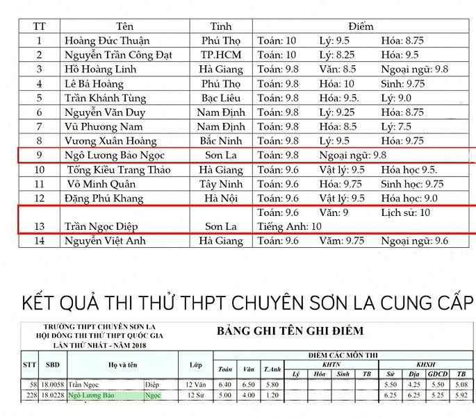 2 thí sinh tỉnh Sơn La có điểm thi THPT Quốc gia 2018 cao bất thường.
