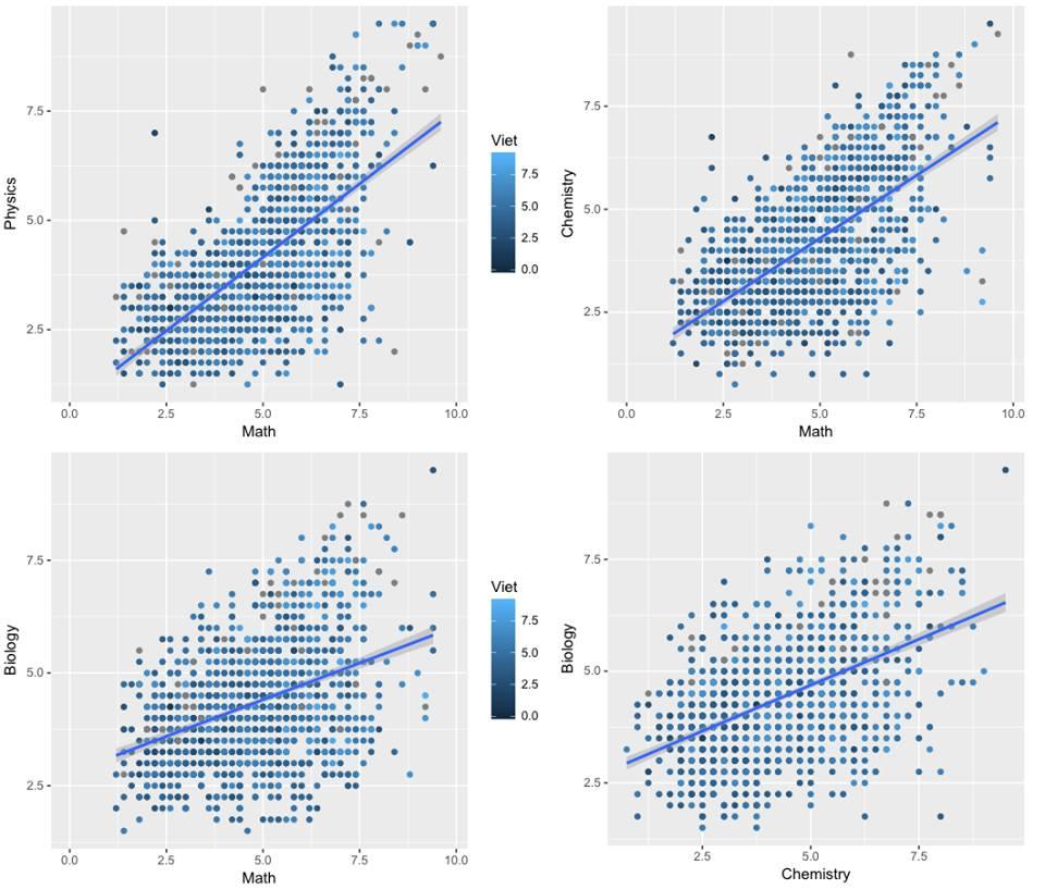 Nhận dạng một số thí sinh 'outlier' (điểm quá cao) đáng nghi ngờ cho cả hai cặp môn: Toán - Vật lý, Toán - Hóa, Toán - Sinh, và Hóa - Sinh. Những điểm nào tách rời khỏi những điểm đa số có thể là outliers. Ảnh: FB Giáo sư Nguyễn Văn Tuấn