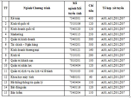 Điểm chuẩn 2 năm gần nhất của ĐH Kinh tế Quốc dân