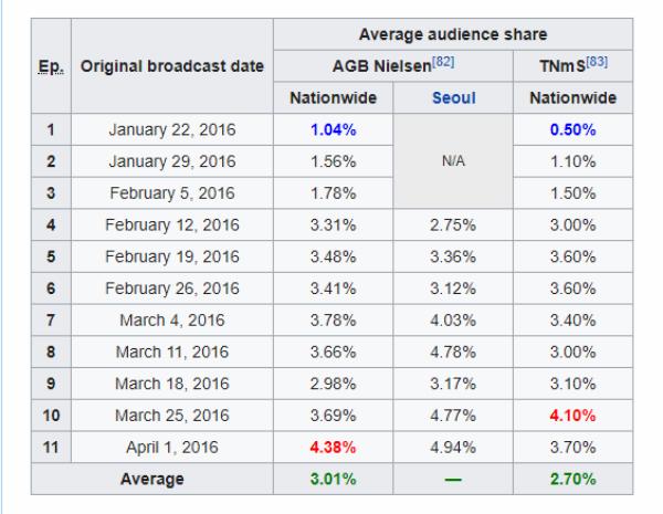 Thống kê tỉ lệ người xem Produce 101 mùa 1 (theoNielsen)