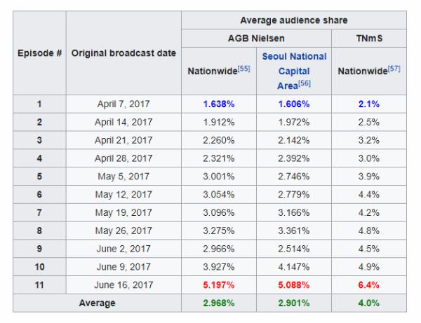 Thống kê tỉ lệ người xem Produce 101 mùa 2(theoNielsen)