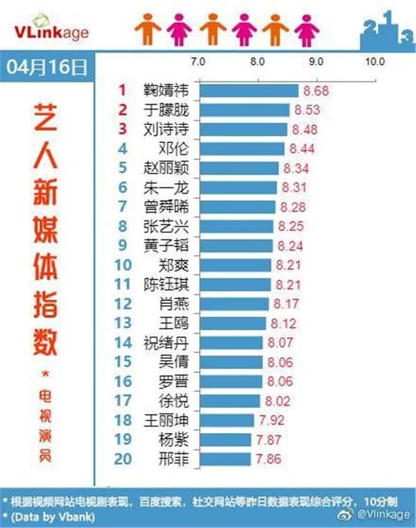 Lưu Thi Thi quay trở lại bảng xếp hạng đầy quyền lực với vị trí thứ ba