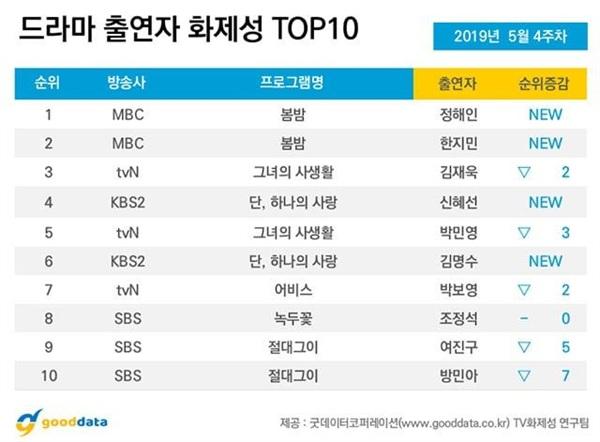 Dẫn đầu danh sách là hai nhân vật chính của Đêm xuân: Jung Hae In và Han Ji Min. Xếp thứ ba và thứ năm lần lượt là Kim Jae Wook và Park Min Young của Bí mật nàng fangirl
