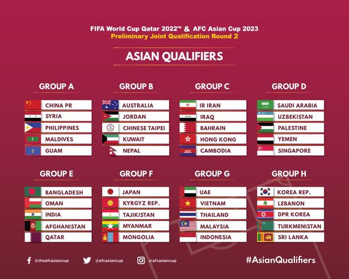 Kết quả bốc thăm vòng loại thứ 2 World Cup 2022 khu vực châu Á. Ảnh: AFC.