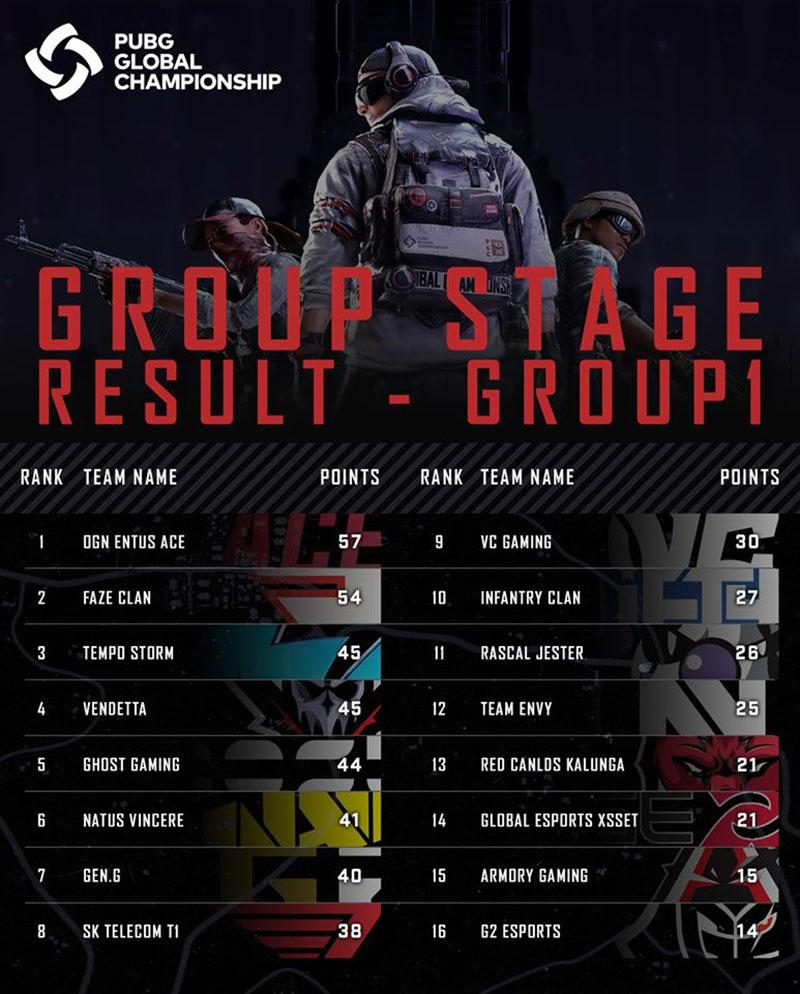 Bảng xếp hạng chung cuộcPUBG Global Championship 2019