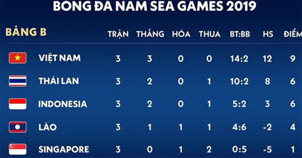 Xếp hạng các đội tại Bảng B