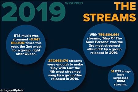 Nhạc của BTS được stream hơn 3,641 tỷ lần trong năm nay, đứng thứ hai sau Queen. Với 347,665,174 lượt stream choBoy With Luv, đây là bài hát phát hành trong 2019 được nghe nhiều thứ 4. Đạt 756,664,661 stream, Map of the soul:Persona trở thành albumđược nghe nhều thứ 3 trên Spotify trong năm qua trong các nhóm nhạc. 14 bài hát của BTS vượt qua 100 triệu stream.
