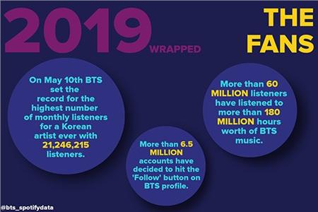 Vào ngày 10/5/2019, BTS đã lập kỷ lục về số lượng người nghe hàng tháng cao nhất cho một nghệ sĩ Hàn Quốc, cao nhất từ trước đến nay với 21.246.215 người nghe. Hơn 6,5 triệu người đã ấn theo dõi tài khoản BTS trên Spotify. Đã có hơn 60 triệu người nghe và hơn 180 triệu giờ các ca khúc của BTS được stream.