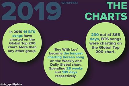 Năm 2019, 14 ca khúc của BTS lọt vào bảng xếp hạng top 200 toàn cầu, nhiều hơn bất kỳ nhóm nhạc cùng thời nào khác. Boy with luv trở thành ca khúc Hàn Quốc trụ hạng lâu nhất trên bảng xếp hạng hang tuần và xếp hạng toàn cầu hang ngày. Chiếm lĩnh trong 28 tuần, tương ứng199 ngày. Có đến 230/365 ngày, các ca khúc của BTS lọt Top 200 toàn cầu.