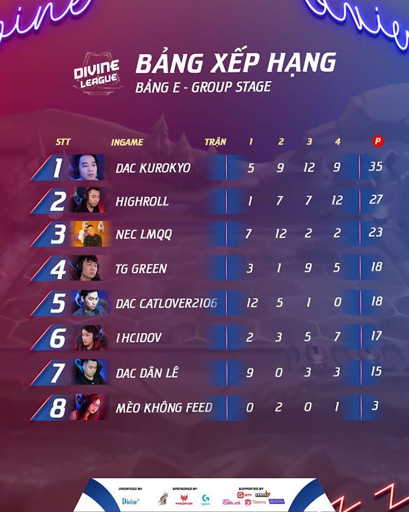 Kết quả thi đấu chung cuộc ở bảng E.