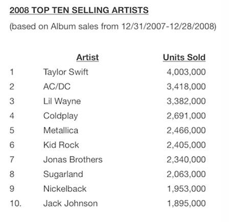 Bảng tổng kết thành tích ấn tượng của Taylor Swift năm 2008.