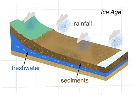 Hình thành mạch nước ngầm dưới lớp trầm tích thời kỷ băng hà. Ảnh: Marcan