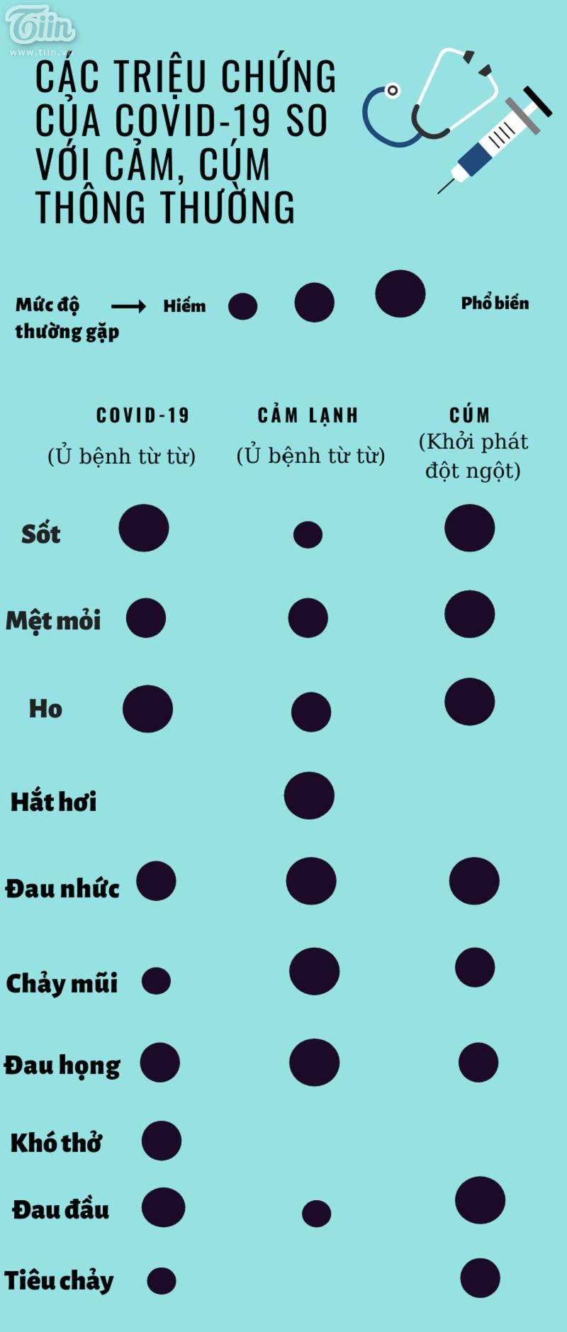 Infographic: So sánh triệu chứng của Covid-19 với cảm, cúm thông thường.