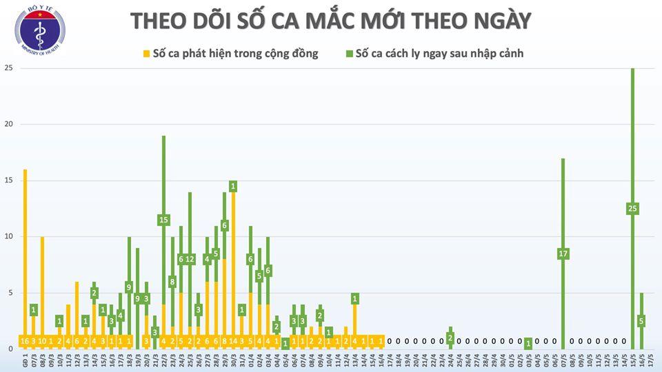 Sáng 17/5, đã 31 ngày không có ca mắc COVID-19 ở cộng đồng, gần 10.000 người cách ly chống dịch 1