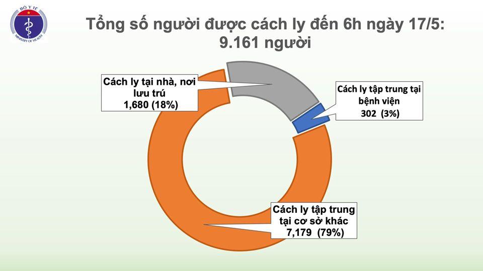 Sáng 17/5, đã 31 ngày không có ca mắc COVID-19 ở cộng đồng, gần 10.000 người cách ly chống dịch 2