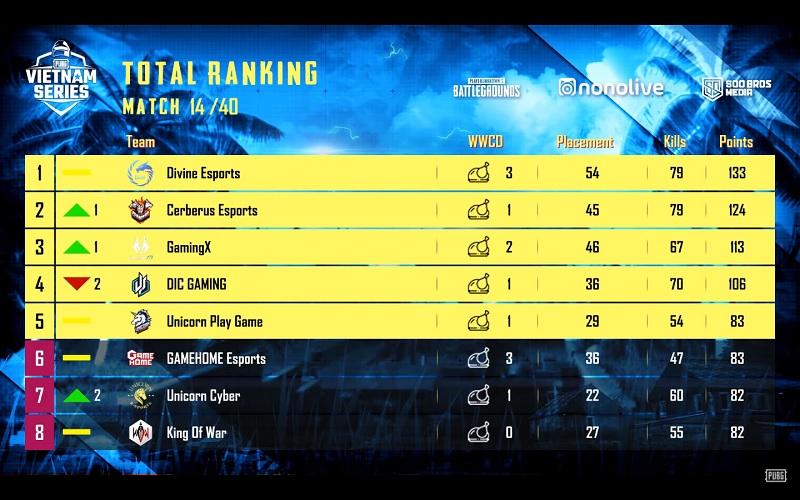 Divine Esports và Cerberus Esports vẫn đang cạnh tranh quyết liệt cho vị trí đầu bảng.