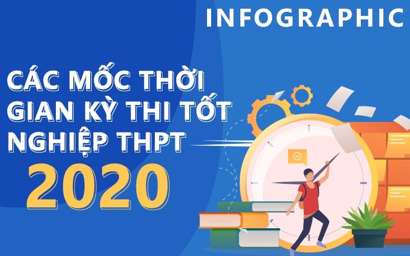 [Infographic] Các mốc quan trọng của kỳ thi THPT 2020 0