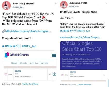 Không cần quảng bá, ca khúc solo của Jimin lọt Top 100 UK: Nghệ sĩ Kpop thứ 2 làm được điều này 2