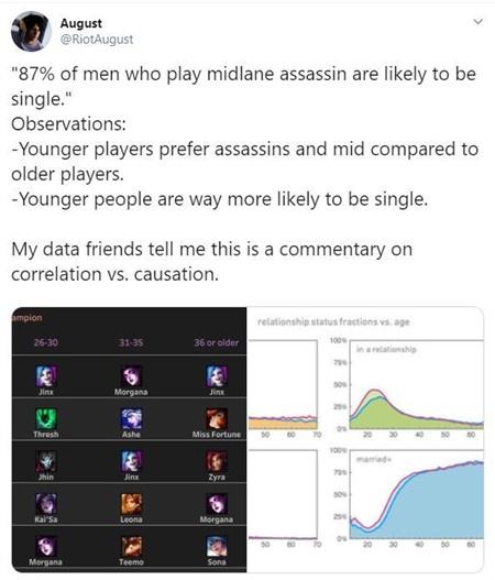 Sự thật đắng lòng trong LMHT: 87% người chơi các tướng Sát thủ đang FA, muốn ế dài dài thì cứ việc pick 0