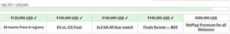 Mục tiêu của giải đấu là quyên góp được 200.000 USD cho các tổ chức từ thiện