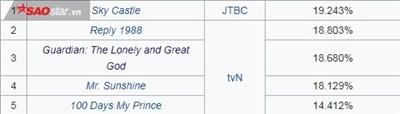 Hạ gục Goblin và Reply 1988, 'SKY Caste' chính thức trở thành phim truyền hình có rating cao nhất lịch sử đài cáp 4