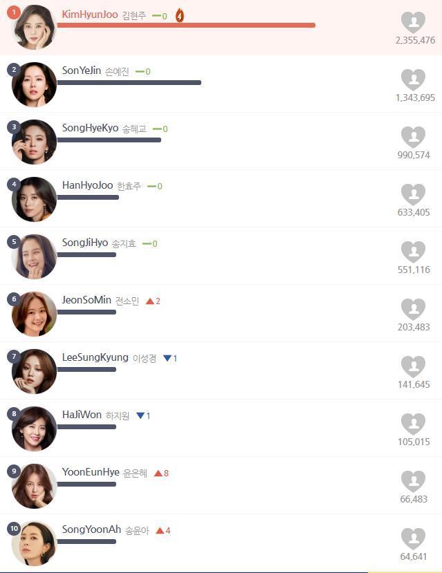 Top 20 nữ diễn viên Hàn tháng 5: Đánh bại Son Ye Jin - Song Hye Kyo, 'tình đầu' của So Ji Sub đứng nhất 4 tháng liền 5