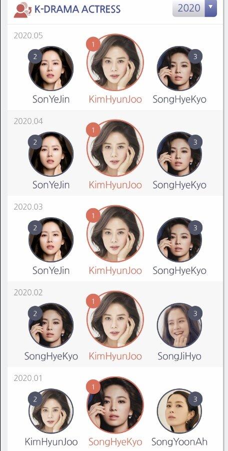 Top 3 các nữ diễn viên từ đầu năm 2020 đến nay.