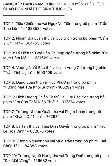 Bảng xếp hạng các nam chính phim chuyển thể được yêu thích nhất. Nguồn: Weibo Việt Nam