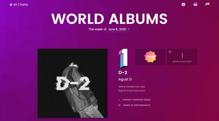 BXH Billboard World Albums tuần này: Baekhyun - Suga cùng debut trong top 5 nhưng người đạt quán quân là… 0