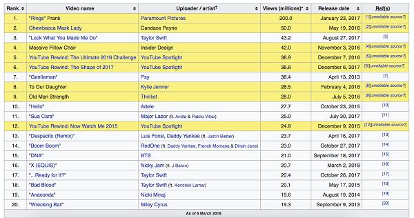 Hello nằm top MV được xem nhiều nhất trong ngày đầu phát hành.