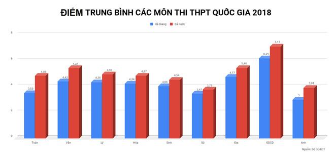 Sai phạm ở Hà Giang: Có thí sinh tổng điểm được làm tăng 29.95 điểm so với chấm thẩm định 1