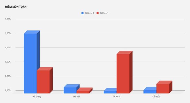 Theo phân tích từ dữ liệu của Bộ GD&ĐT, số điểm từ 9 trở lên của Hà Giang vượt trội so với Hà Nội, TP.HCM và trung bình của cả nước, trong khi điểm trung bình các môn lại thấp hơn của cả nước. Tỉnh này cũng thuộc nhóm có tỷ lệ tốt nghiệp thấp nhất nước. Ảnh Zing