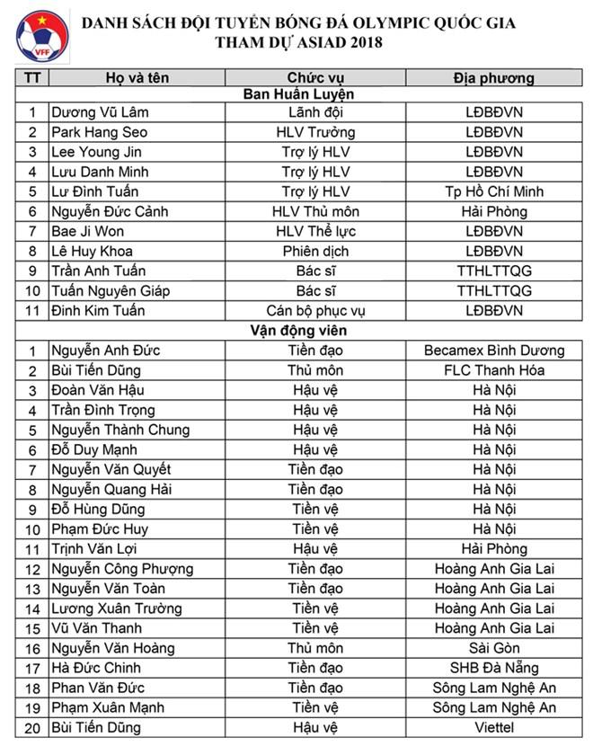 Danh sách thành viên U23 Việt Nam dự ASIAD 18.