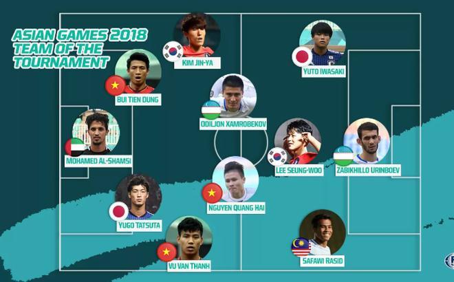 U23 Việt Nam vượt trội trong đội hình xuất sắc nhất Asiad 2018 0