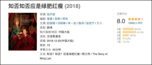 Đánh giá Douban của phim