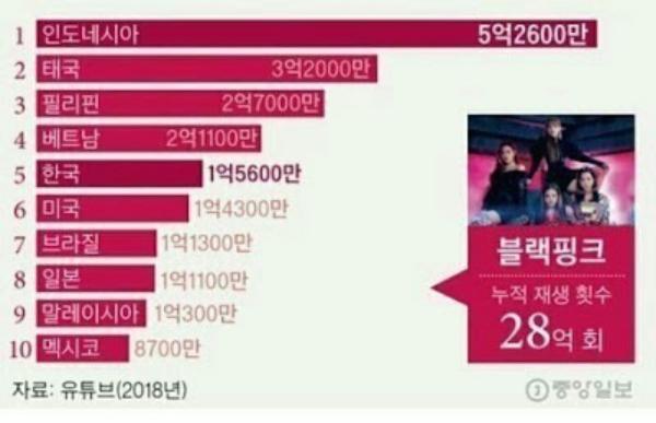 Trong khi đó, fan Mỹ (hạng 6) chỉ góp 143 triệu view trong số 2,8 tỷ view (tổng các MV cộng lại) mà nhóm nhận được