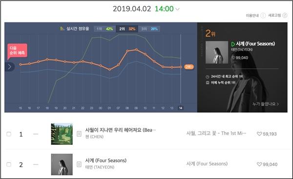 Trên bảng xếp hạng lớn nhất là Melon, Chen vàBeautiful Goodbyeđứng No.1, theo sát nút sau đó làFour Seasonscủa Taeyeon.