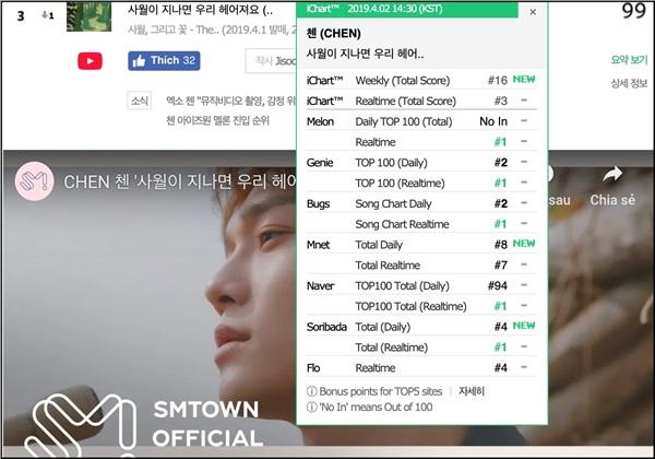 Với thành tích No.1 toàn bộ các bảng xếp hạng như hiện tại, khoảng cách giữa Chen và Taeyeon sẽ không còn xa.
