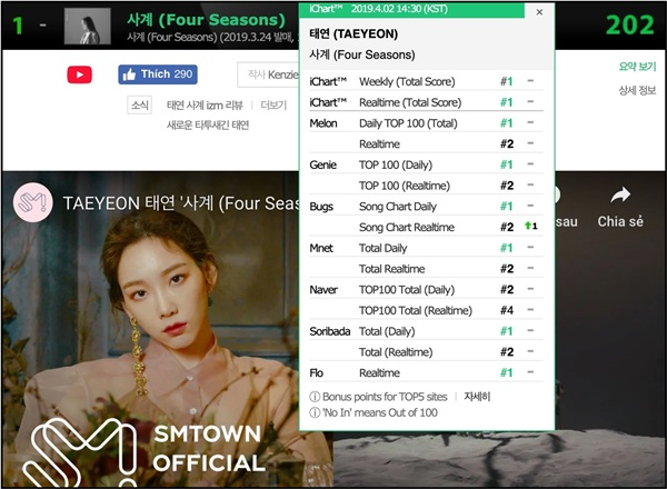 Taeyeon nhẹ nhàng 'cuỗm' luôn No.1 Ichart (bảng xếp hạng tổng hợp) trong suốt một tuần qua.