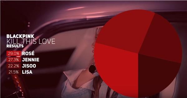 Trong ca khúcKill This Lovelần này, Lisa vẫn tiếp tục là người hát ít nhất với chỉ 27,1 giây (chiếm 21.5% toàn bài). Trước đó, nữ thần tượng người Thái cũng hát ít nhất trongDdu-du Ddu-du.