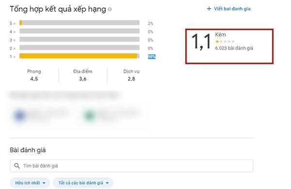 Aroma bị đánh giá cực kì thấp trên Google địa điểm